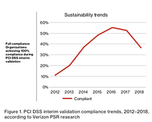 PCI DSS Sustainability Trends Chart